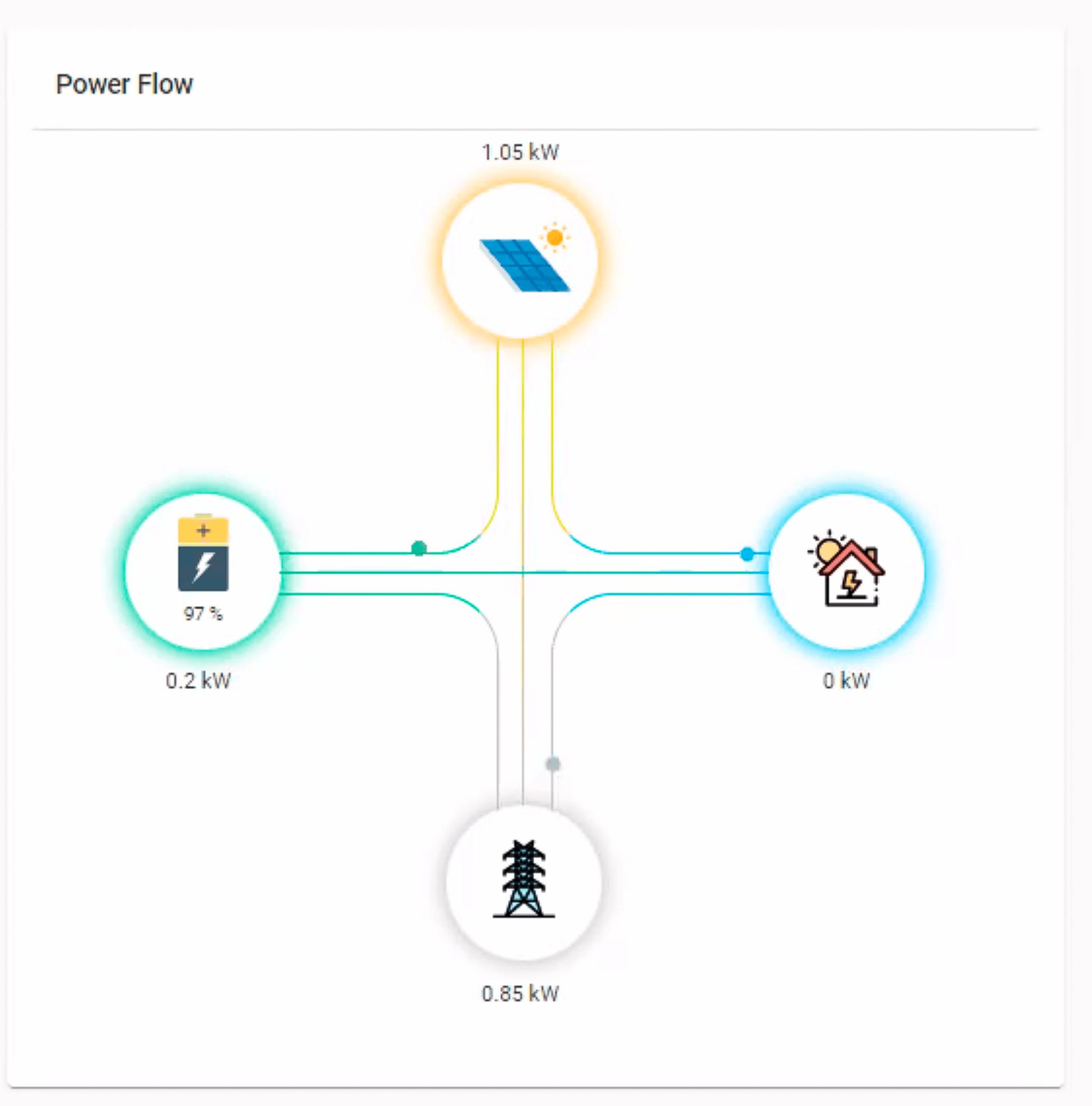 Real-time Solar Energy Management Software